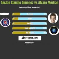 Gaston Claudio Gimenez vs Alvaro Medran h2h player stats