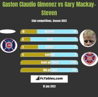 Gaston Claudio Gimenez vs Gary Mackay-Steven h2h player stats