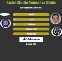 Gaston Claudio Gimenez vs Ilsinho h2h player stats