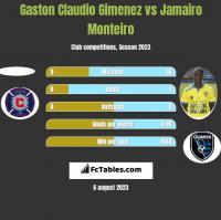 Gaston Claudio Gimenez vs Jamairo Monteiro h2h player stats