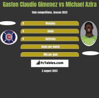 Gaston Claudio Gimenez vs Michael Azira h2h player stats