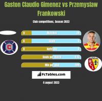 Gaston Claudio Gimenez vs Przemyslaw Frankowski h2h player stats
