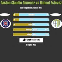 Gaston Claudio Gimenez vs Nahuel Estevez h2h player stats