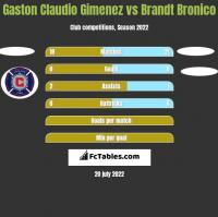 Gaston Claudio Gimenez vs Brandt Bronico h2h player stats