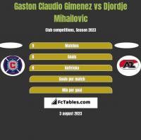 Gaston Claudio Gimenez vs Djordje Mihailovic h2h player stats