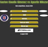 Gaston Claudio Gimenez vs Agustin MAnzur h2h player stats
