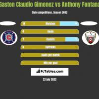Gaston Claudio Gimenez vs Anthony Fontana h2h player stats
