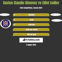 Gaston Claudio Gimenez vs Elliot Collier h2h player stats