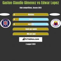 Gaston Claudio Gimenez vs Edwar Lopez h2h player stats