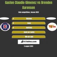 Gaston Claudio Gimenez vs Brenden Aaronson h2h player stats
