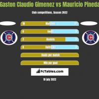 Gaston Claudio Gimenez vs Mauricio Pineda h2h player stats
