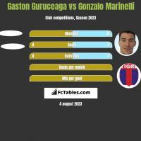 Gaston Guruceaga vs Gonzalo Marinelli h2h player stats