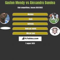 Gaston Mendy vs Alexandru Dandea h2h player stats