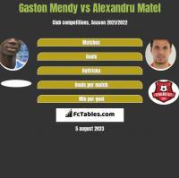 Gaston Mendy vs Alexandru Matel h2h player stats