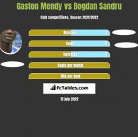 Gaston Mendy vs Bogdan Sandru h2h player stats