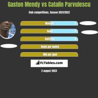 Gaston Mendy vs Catalin Parvulescu h2h player stats