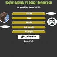 Gaston Mendy vs Conor Henderson h2h player stats