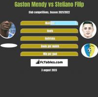 Gaston Mendy vs Steliano Filip h2h player stats