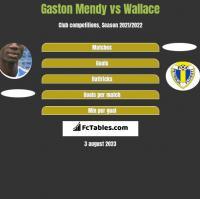 Gaston Mendy vs Wallace h2h player stats
