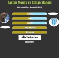 Gaston Mendy vs Stefan Vladoiu h2h player stats