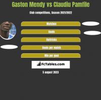 Gaston Mendy vs Claudiu Pamfile h2h player stats