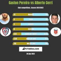 Gaston Pereiro vs Alberto Cerri h2h player stats