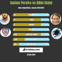Gaston Pereiro vs Albin Ekdal h2h player stats