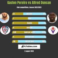 Gaston Pereiro vs Alfred Duncan h2h player stats
