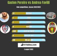 Gaston Pereiro vs Andrea Favilli h2h player stats