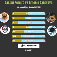 Gaston Pereiro vs Antonio Candreva h2h player stats