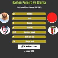 Gaston Pereiro vs Bruma h2h player stats