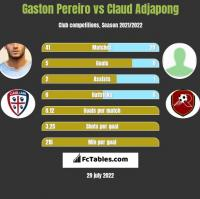 Gaston Pereiro vs Claud Adjapong h2h player stats