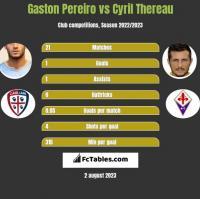 Gaston Pereiro vs Cyril Thereau h2h player stats