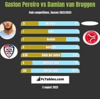 Gaston Pereiro vs Damian van Bruggen h2h player stats