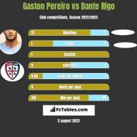 Gaston Pereiro vs Dante Rigo h2h player stats