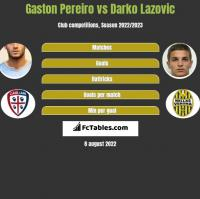 Gaston Pereiro vs Darko Lazovic h2h player stats