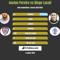 Gaston Pereiro vs Diego Laxalt h2h player stats