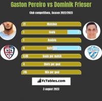Gaston Pereiro vs Dominik Frieser h2h player stats