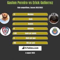 Gaston Pereiro vs Erick Gutierrez h2h player stats