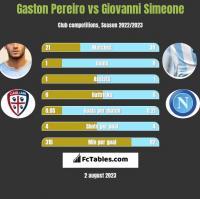 Gaston Pereiro vs Giovanni Simeone h2h player stats