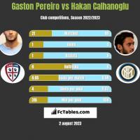 Gaston Pereiro vs Hakan Calhanoglu h2h player stats