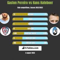 Gaston Pereiro vs Hans Hateboer h2h player stats