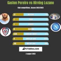 Gaston Pereiro vs Hirving Lozano h2h player stats