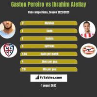 Gaston Pereiro vs Ibrahim Afellay h2h player stats