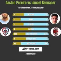 Gaston Pereiro vs Ismael Bennacer h2h player stats
