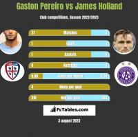 Gaston Pereiro vs James Holland h2h player stats