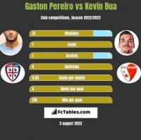 Gaston Pereiro vs Kevin Bua h2h player stats