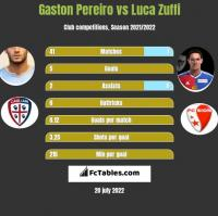 Gaston Pereiro vs Luca Zuffi h2h player stats
