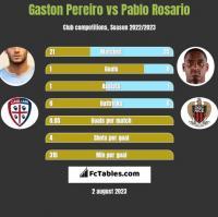 Gaston Pereiro vs Pablo Rosario h2h player stats