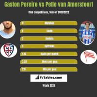 Gaston Pereiro vs Pelle van Amersfoort h2h player stats